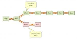 Blockchain mit gefälschten Block